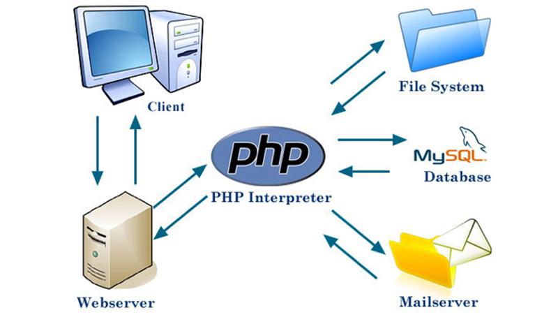 cách học lập trình php hiệu quả nhất 3